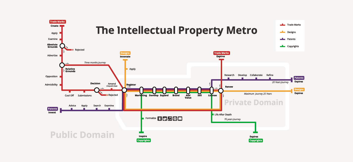 An adaptation of the metro map concept representing the timelines of the different Intellectual property processes